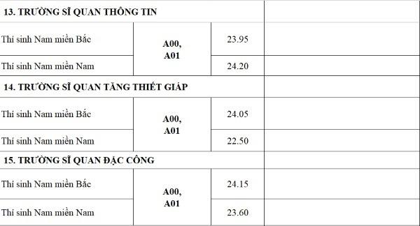 Điểm chuẩn quân đội tăng mạnh, nhiều trường 9 điểm mỗi môn vẫn trượt - Ảnh 3.