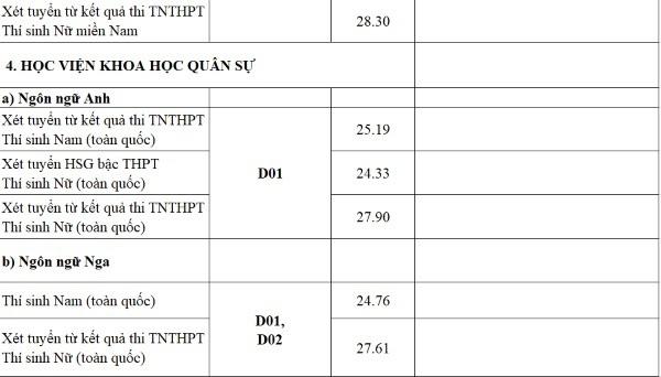 Điểm chuẩn quân đội tăng mạnh, nhiều trường 9 điểm mỗi môn vẫn trượt - Ảnh 4.