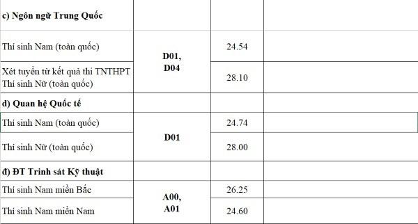 Điểm chuẩn quân đội tăng mạnh, nhiều trường 9 điểm mỗi môn vẫn trượt - Ảnh 5.