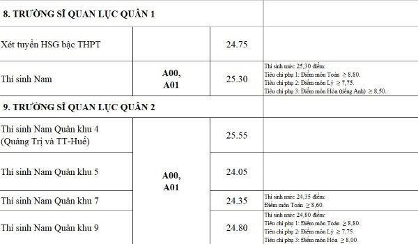 Điểm chuẩn quân đội tăng mạnh, nhiều trường 9 điểm mỗi môn vẫn trượt - Ảnh 8.
