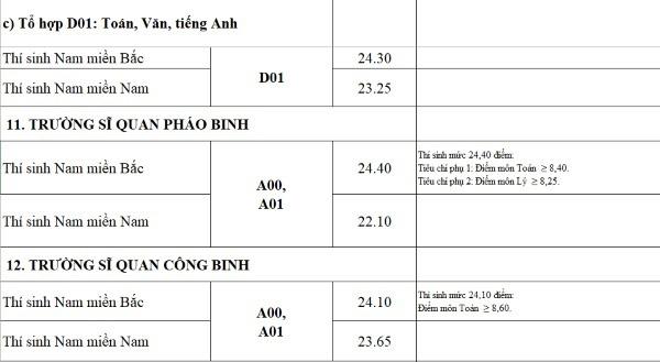 Điểm chuẩn quân đội tăng mạnh, nhiều trường 9 điểm mỗi môn vẫn trượt - Ảnh 10.