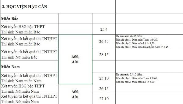 Điểm chuẩn quân đội tăng mạnh, nhiều trường 9 điểm mỗi môn vẫn trượt - Ảnh 2.