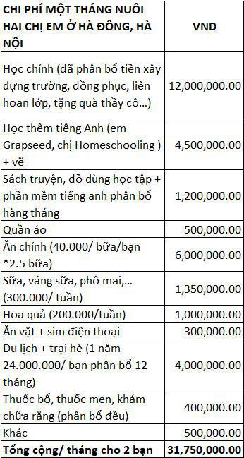 Bất ngờ khi thống kê chi tiêu 32 triệu/tháng cho 2 con, đôi vợ chồng ở Hà Nội nhanh chóng rà soát lại từng khoản để phát hiện giải quyết ngay những điều này - Ảnh 1.