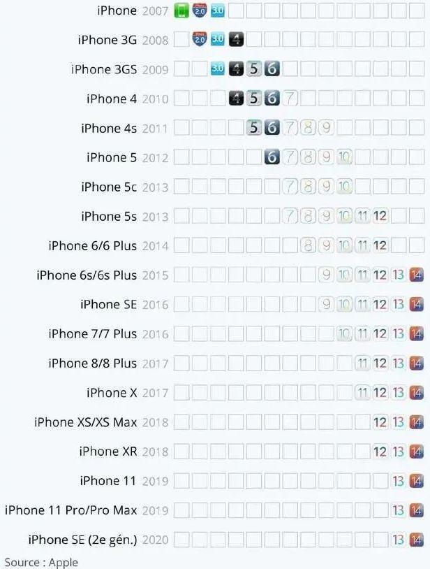 Tuổi thọ của iPhone là bao lâu? - Ảnh 1.