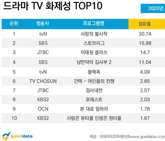 Hạ Cánh Nơi Anh lọt top phim ăn khách của tvN, Son Ye Jin trở thành diễn viên được yêu thích nhất - Ảnh 2.
