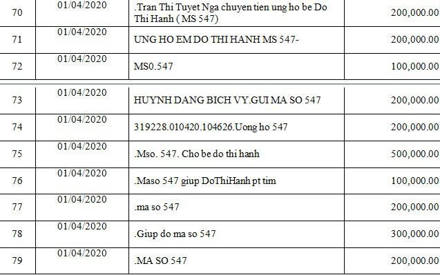 Danh sách bạn đọc ủng hộ các hoàn cảnh khó khăn từ ngày 01/04/2020 đến ngày 15/04/2020 - Ảnh 8.