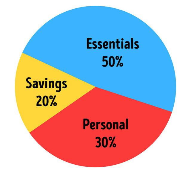 7 quy tắc tiết kiệm tiền ngay cả các triệu phú cũng đang phải làm theo - Ảnh 2.