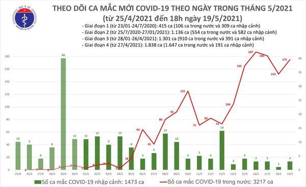 اخبار COVID-19 عصر 19 مه: 111 مورد بیشتر ، 78 مورد فقط در Bac Giang - عکس 3.