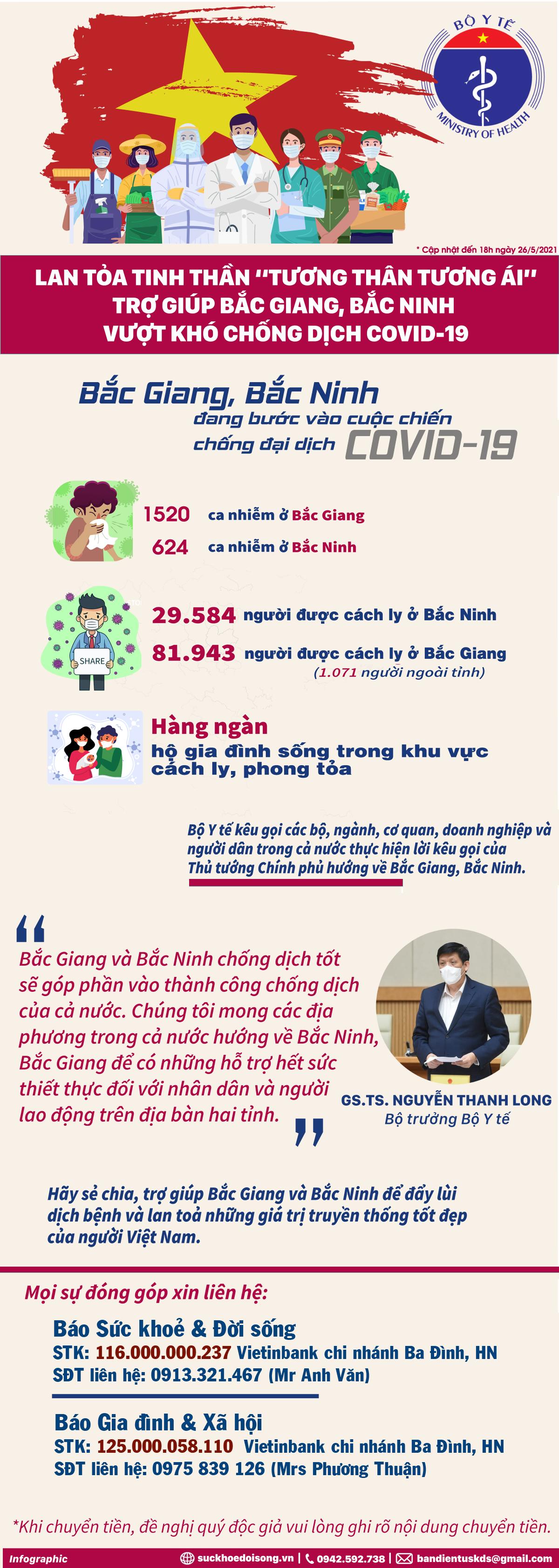 Báo Sức khỏe & Đời sống và Báo Gia đình & Xã hội kêu gọi hơn 1,8 tỷ đồng hỗ trợ Bắc Giang, Bắc Ninh chống dịch - Ảnh 15.