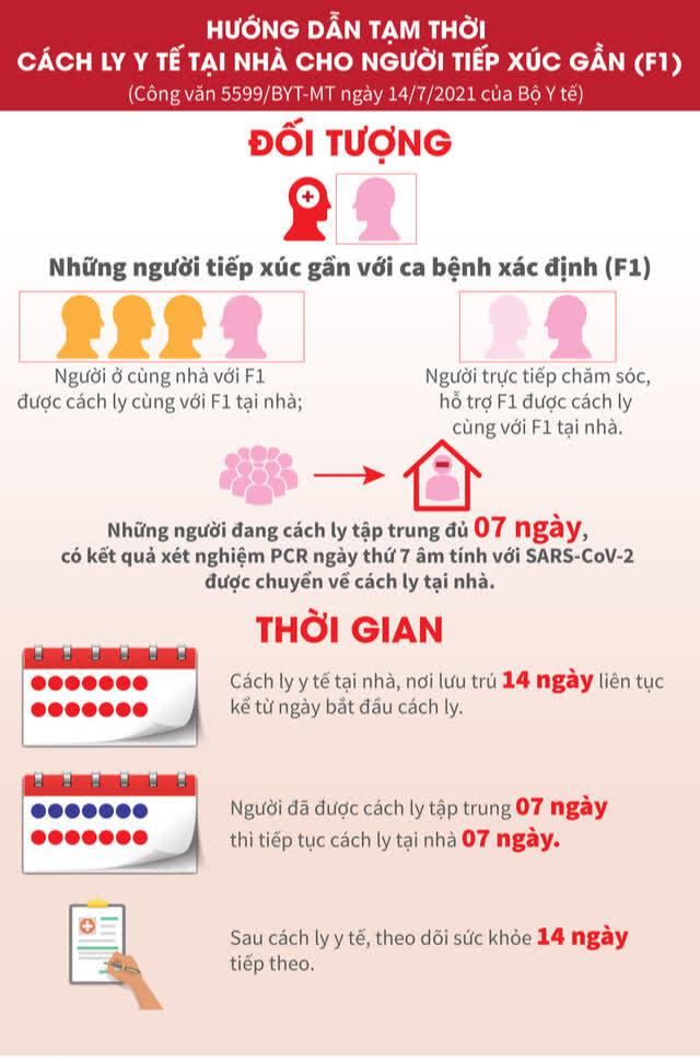 Infographic: F1 cách ly tại nhà cần đáp ứng những yêu cầu nào? - Ảnh 2.