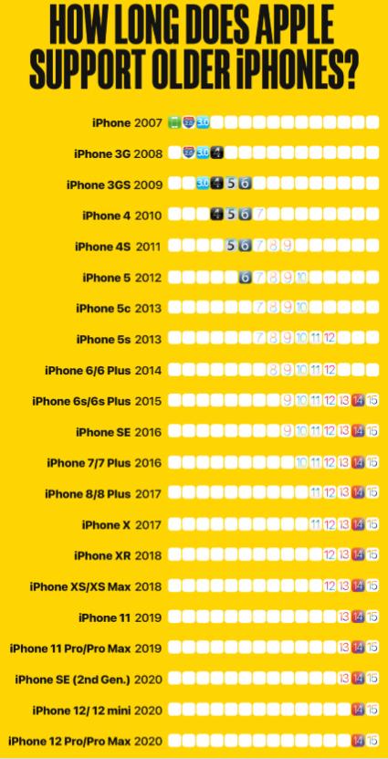 Apple hỗ trợ các dòng sản phẩm iPhone trong bao lâu? - Ảnh 1.