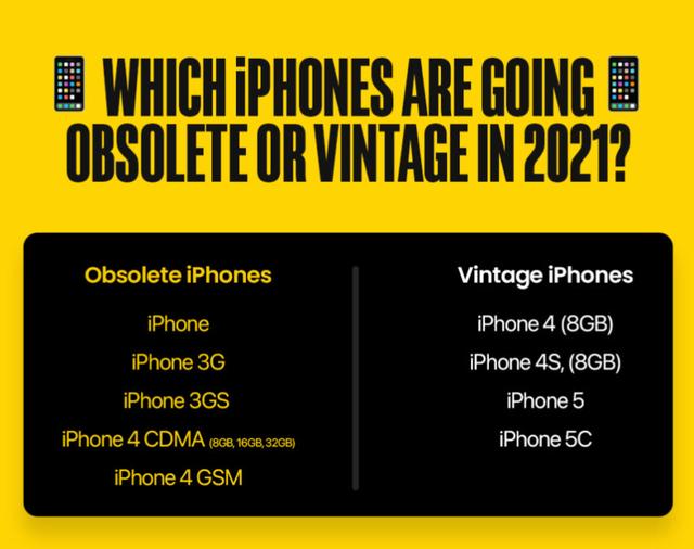 Apple hỗ trợ các dòng sản phẩm iPhone trong bao lâu? - Ảnh 2.