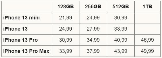 Sốc với giá iPhone 13 tại Việt Nam - Ảnh 1.