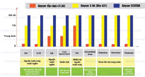 Khả năng xử lý vượt trội của Geyser Ecotar nằm ở phát minh độ phát trong công nghệ xử lý nước Ecotar. Đây là phát minh đã được cấp bằng sáng chế (Patent) tại Nga, Mỹ và nhiều nước Châu Âu khác.