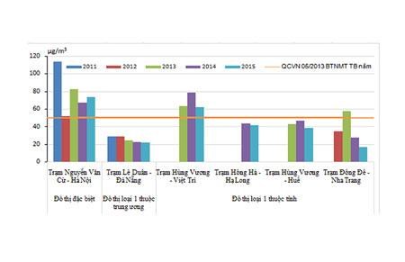Biểu đồ diễn biến nồng độ bụi PM10 trung bình năm tại một số trạm quan trắc tự động, liên tục, giai đoạn 2011-2015. Nguồn: CEM, Tổng cục Môi trường