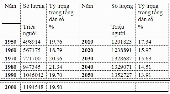Nguồn: United Nations, World Population Prospect: The 2015 Revision
