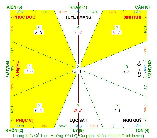 Đồ hình phong thủy nam SN1986, định cục nhà tọa ngọ hướng Tý