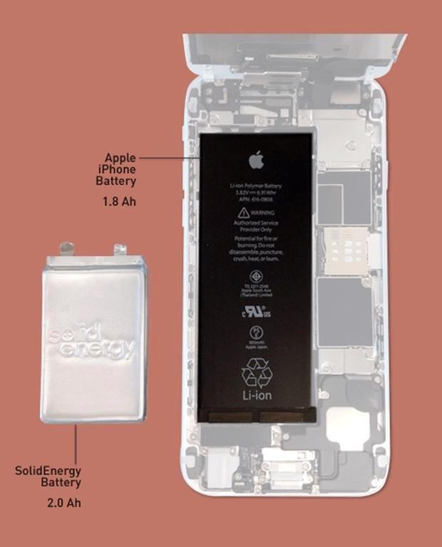 Viên pin mới có kích thước chỉ bằng một nửa nhưng đạt hiệu suất cao hơn viên pin hiện nay trên iPhone 6. Ảnh: SolidEnergySystems.