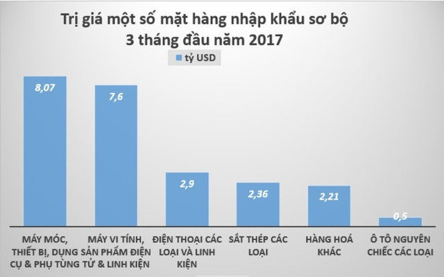 Trong những tháng đầu năm, Việt Nam đã nhập khẩu tới 2,9 tỷ USD hàng hóa điện thoại các loại và linh kiện. Đồ họa: Quang Thắng.