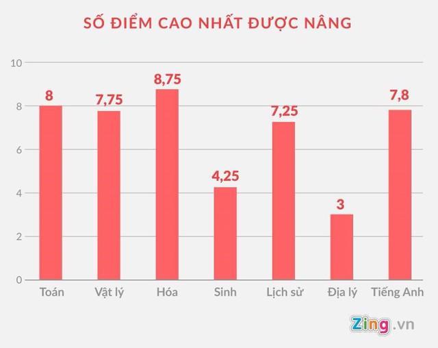 Tại Hà Giang, có môn thi được nâng lên đến 8,75 điểm. Đồ họa: Châu Châu.