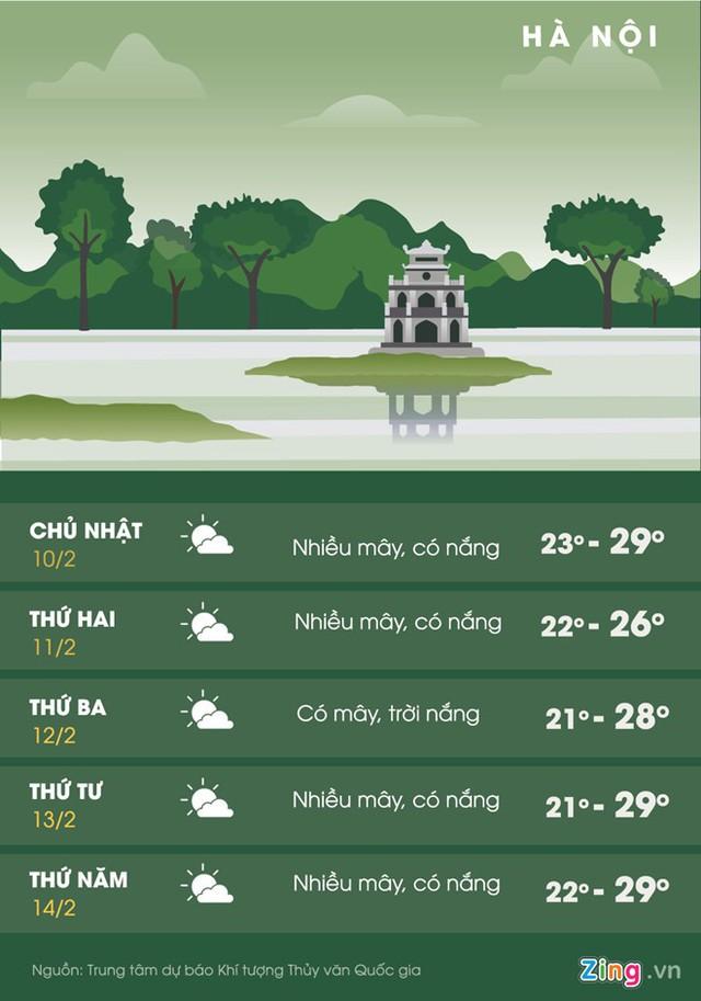 Thời tiết Hà Nội trong 5 ngày tới. Ảnh: Hoàng Như.