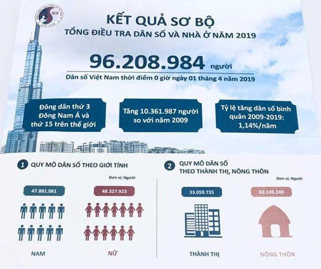 Tỷ số giới tính khi sinh ở Việt Nam năm 2019 ước tính là 114,1 bé trai/100 bé gái - Ảnh 2.