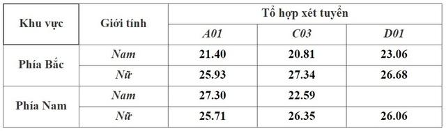 Đã có điểm chuẩn đại học của 7 trường công an, cao nhất là 28,39 điểm - Ảnh 7.