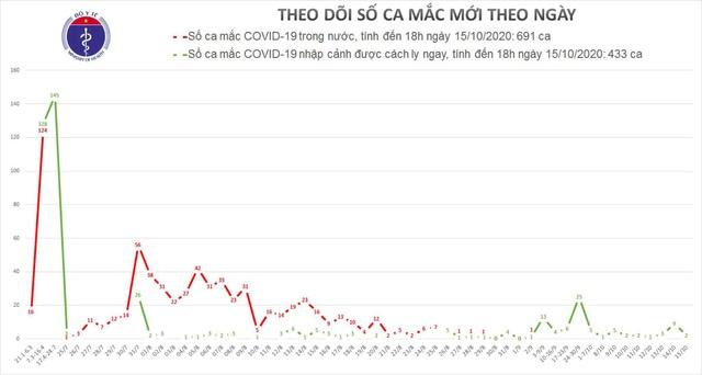 2 ca mắc mới COVID-19 từ Mỹ về vừa được phát hiện ở Hưng Yên - Ảnh 2.
