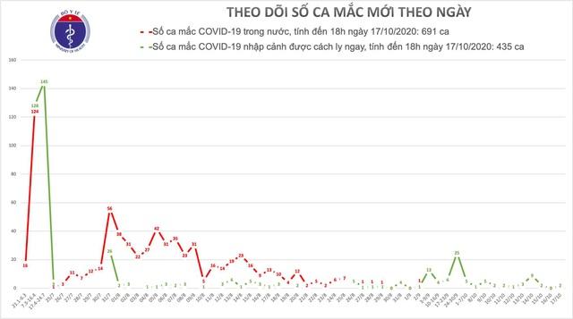 Thêm 2 người mắc COVID-19 được phát hiện - Ảnh 2.