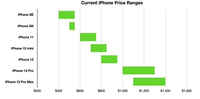 Chọn mẫu iPhone phù hợp nhất với bạn - Ảnh 2.