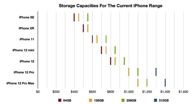 Chọn mẫu iPhone phù hợp nhất với bạn - Ảnh 4.