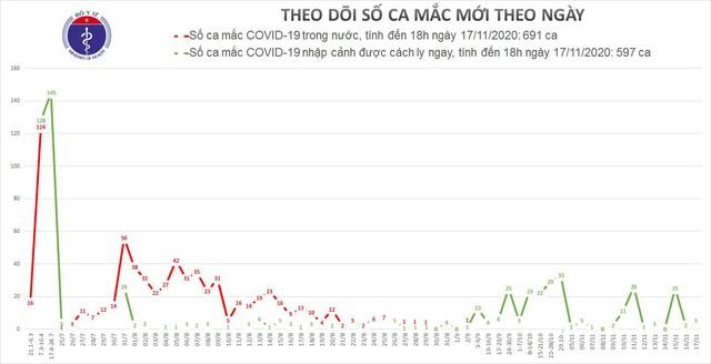 5 ca mắc mới COVID-19, có 3 người quê Hà Nội vừa về nước - Ảnh 2.