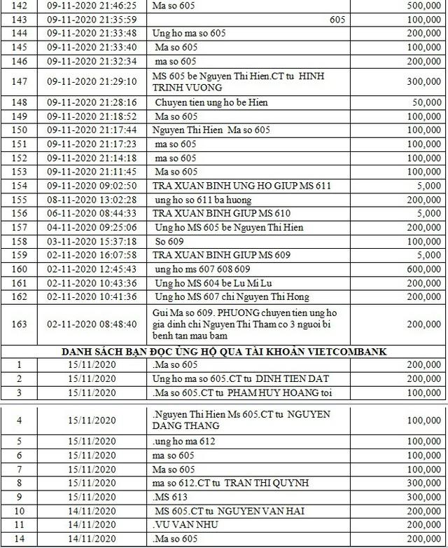 Danh sách bạn đọc ủng hộ các hoàn cảnh khó khăn từ ngày 01/11/2020 đến ngày 15/11/2020 - Ảnh 5.