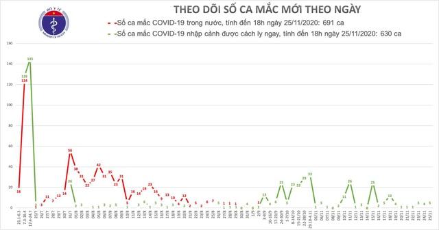 5 ca mắc mới COVID-19, có người quê Hà Nội vừa về nước - Ảnh 2.