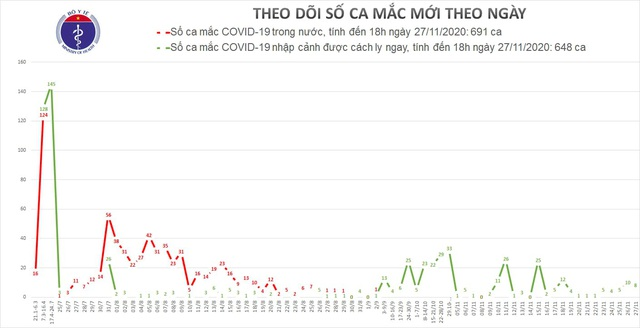 8 ca mắc mới, có người phát hiện COVID-19 sau 20 ngày về nước  - Ảnh 3.