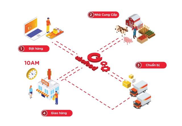 """Ubofood - Ứng dụng đi chợ online """"lên ngôi"""" trong thời đại 4.0 - Ảnh 3."""