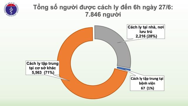 72 ngày không có ca lây nhiễm COVID-19 trong cộng đồng  - Ảnh 2.