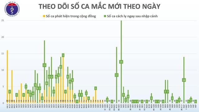 Cách ly riêng 30 người tiếp xúc gần bệnh nhân COVID-19 mới nhất quê Hà Nội vừa phát hiện  - Ảnh 1.
