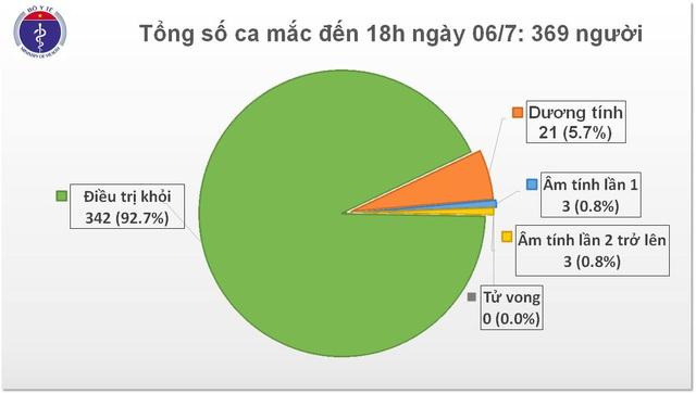 Việt Nam phát hiện thêm 14 người mắc COVID-19 - Ảnh 1.