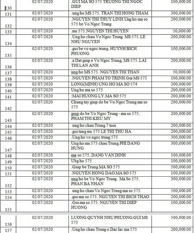 Danh sách bạn đọc ủng hộ các hoàn cảnh khó khăn từ ngày 01/07/2020 đến ngày 15/07/2020 - Ảnh 11.