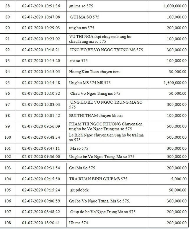 Danh sách bạn đọc ủng hộ các hoàn cảnh khó khăn từ ngày 01/07/2020 đến ngày 15/07/2020 - Ảnh 5.