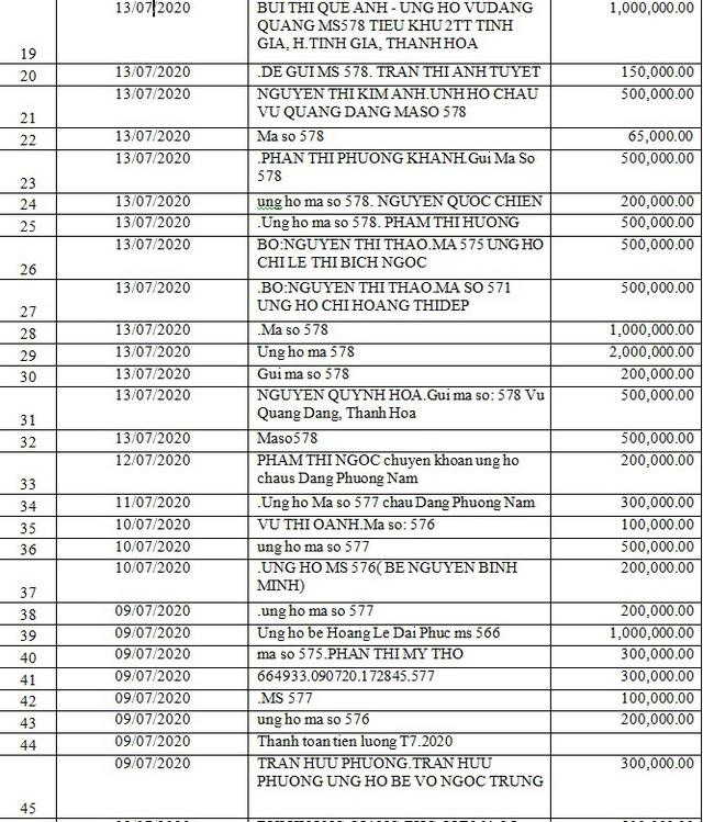 Danh sách bạn đọc ủng hộ các hoàn cảnh khó khăn từ ngày 01/07/2020 đến ngày 15/07/2020 - Ảnh 7.