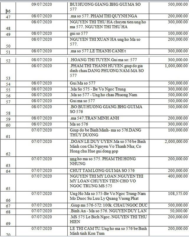 Danh sách bạn đọc ủng hộ các hoàn cảnh khó khăn từ ngày 01/07/2020 đến ngày 15/07/2020 - Ảnh 8.