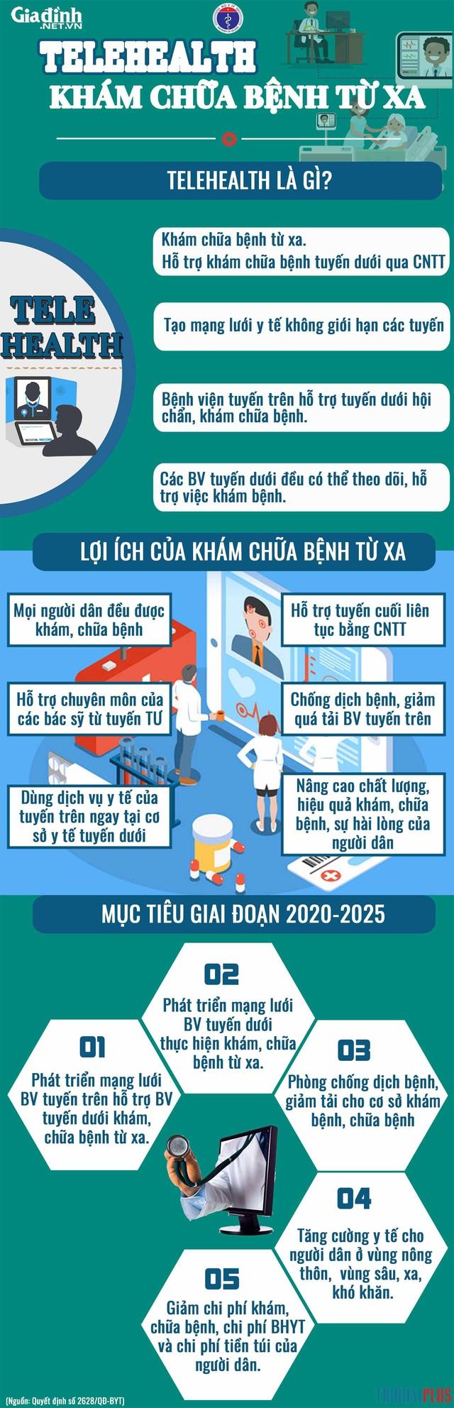 Điểm khác biệt ít nơi có trong Trung tâm Khám, chữa bệnh từ xa tại bệnh viện trực thuộc Bộ đặt tại Thái Nguyên - Ảnh 4.