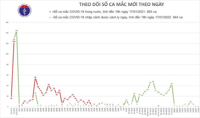Tối 17/1 không thêm ca mắc mới COVID-19, thế giới vượt 95 triệu ca - Ảnh 1.