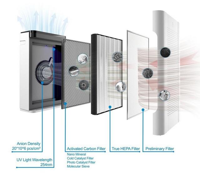 Những lưu ý giúp sử dụng máy lọc không khí hiệu quả - Ảnh 1.