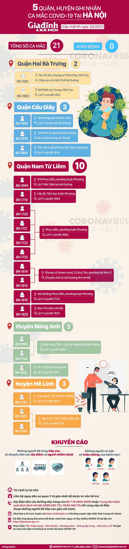 [infographic] - Chi tiết 21 ca mắc COVID-19 tại 5 quận, huyện ở Hà Nội - Ảnh 2.