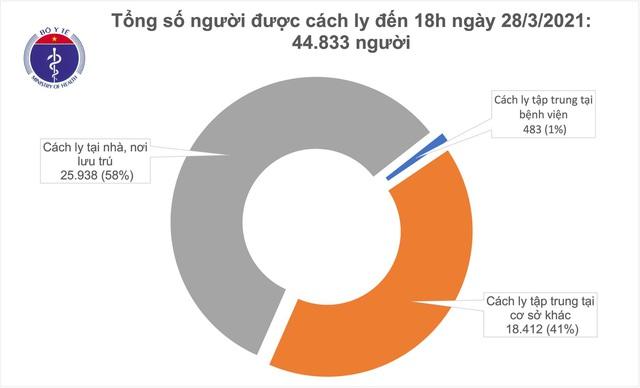 Người phụ nữ 31 tuổi là ca mắc COVID-19 mới nhất ở Việt Nam - Ảnh 2.