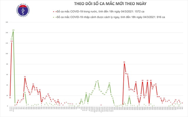 Bản tin COVID-19 tối 4/3: 6 ca mắc mới đều tại huyện Kim Thành, Hải Dương - Ảnh 3.