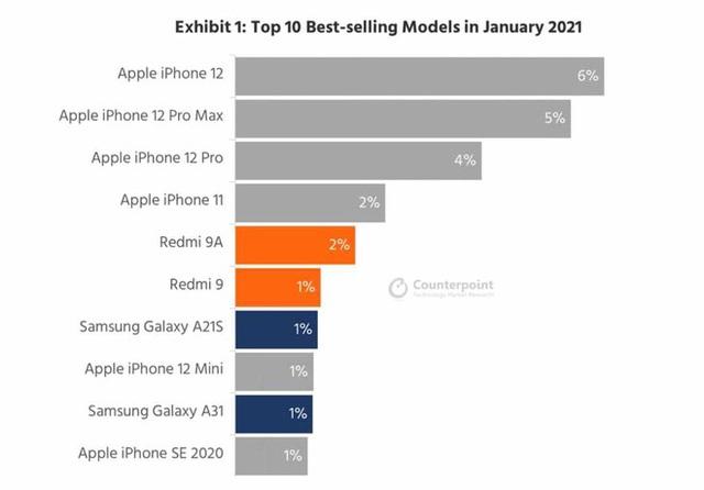 Mẫu iPhone bán chạy nhất thế giới - Ảnh 2.
